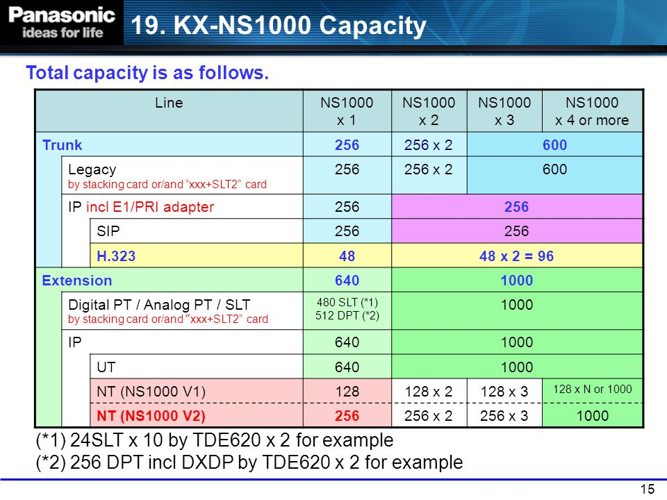 19. KX-NS1000 Capacity Total capacity is as follows.