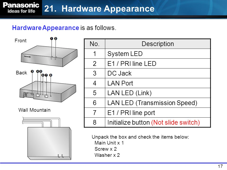 21. Hardware Appearance Hardware Appearance is as follows. No.