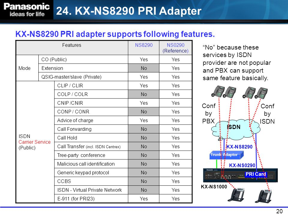 24. KX-NS8290 PRI Adapter KX-NS8290 PRI adapter supports following features. Features. NS8290. NS0290 (Reference)