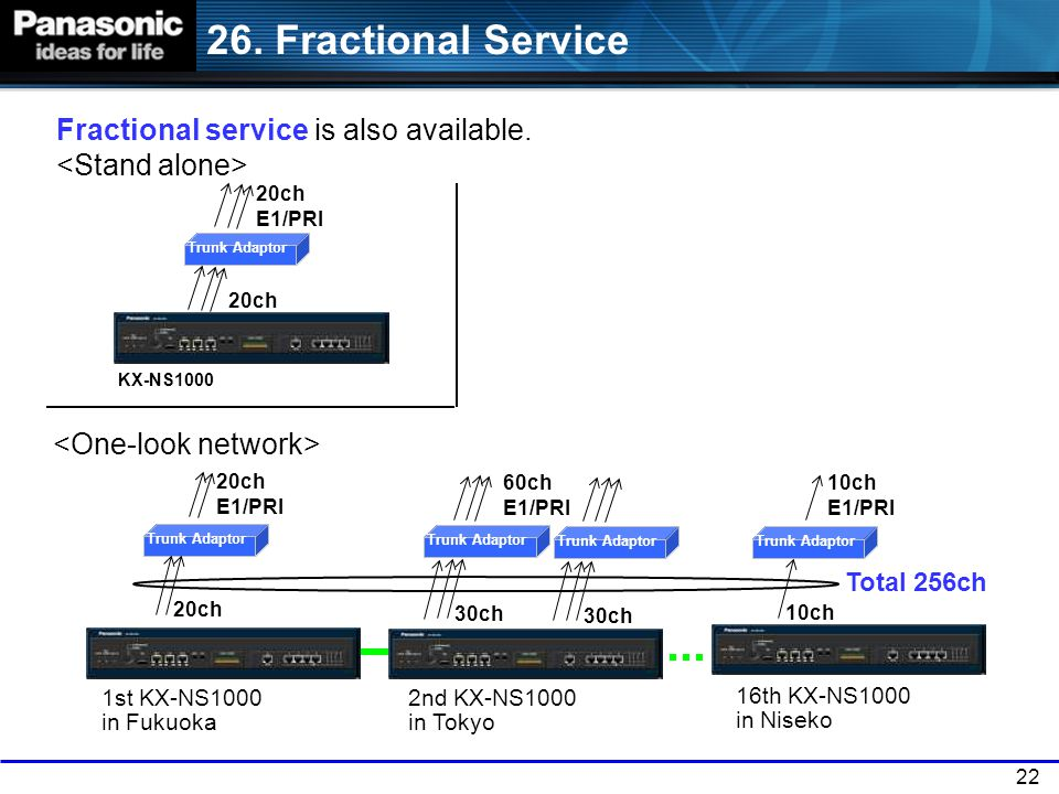 26. Fractional Service Fractional service is also available. <Stand alone> 20ch E1/PRI. Trunk Adaptor.