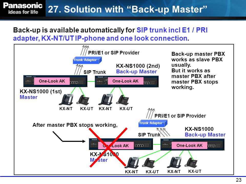 27. Solution with Back-up Master
