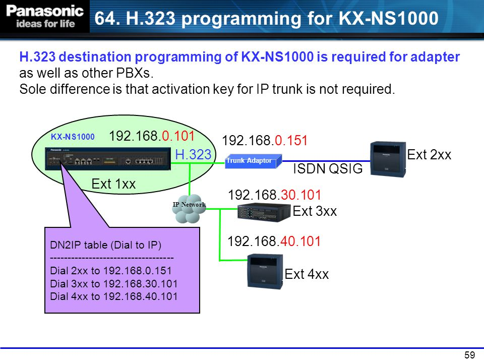 64. H.323 programming for KX-NS1000