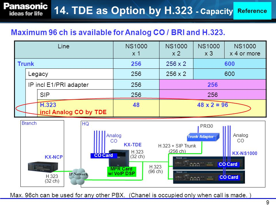 14. TDE as Option by H.323 - Capacity