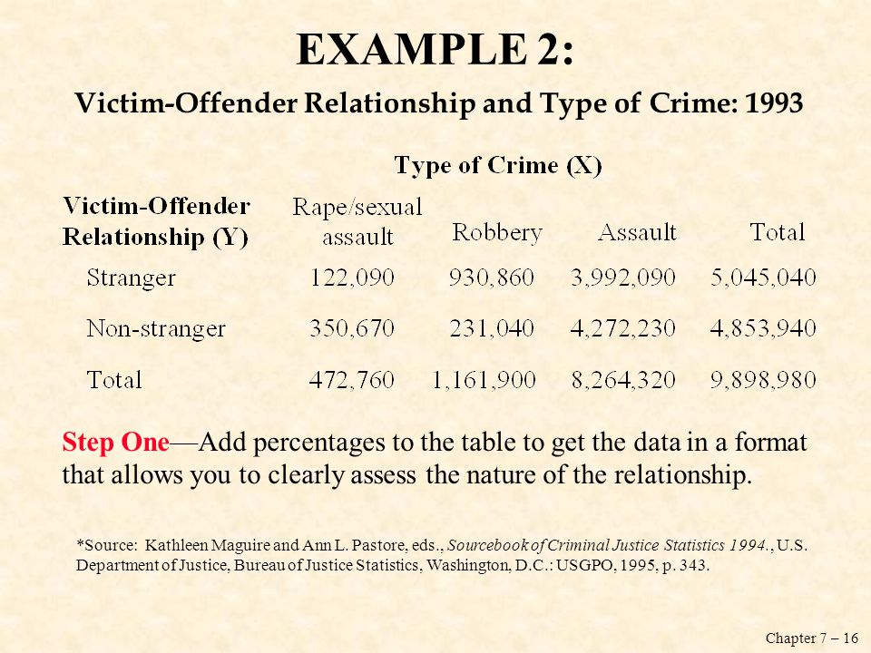 EXAMPLE 2: Victim-Offender Relationship and Type of Crime: 1993