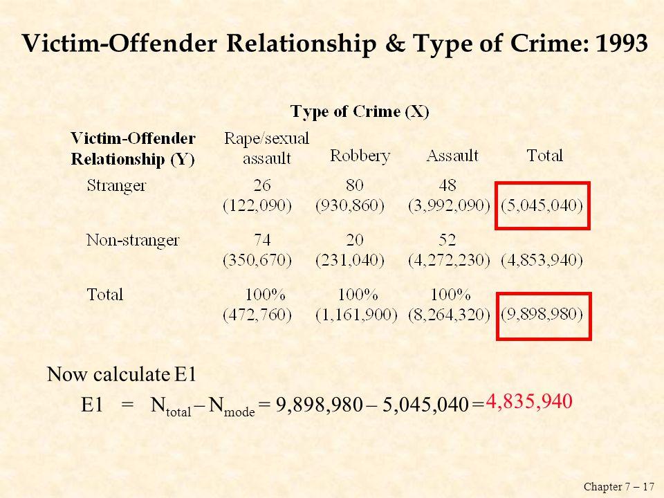 Victim-Offender Relationship & Type of Crime: 1993