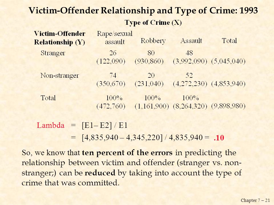 Victim-Offender Relationship and Type of Crime: 1993