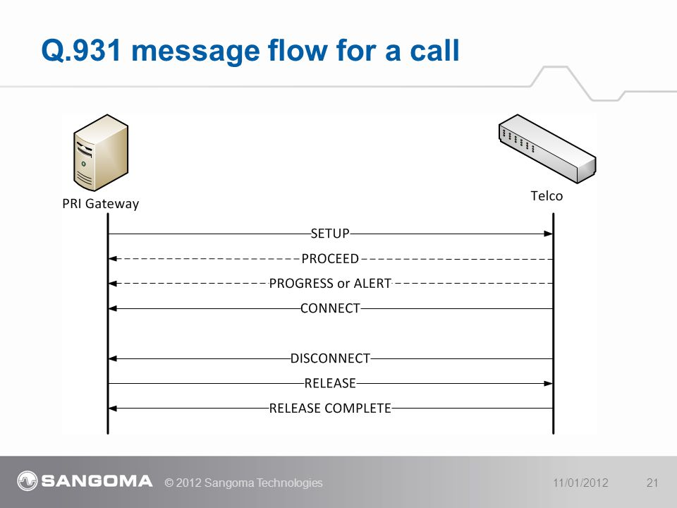 Q.931 message flow for a call