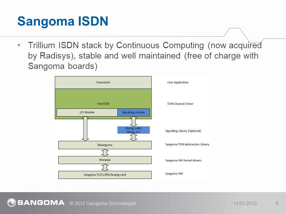 4/11/2017 Sangoma ISDN.