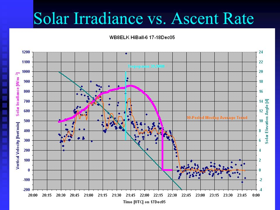 Solar Irradiance vs. Ascent Rate