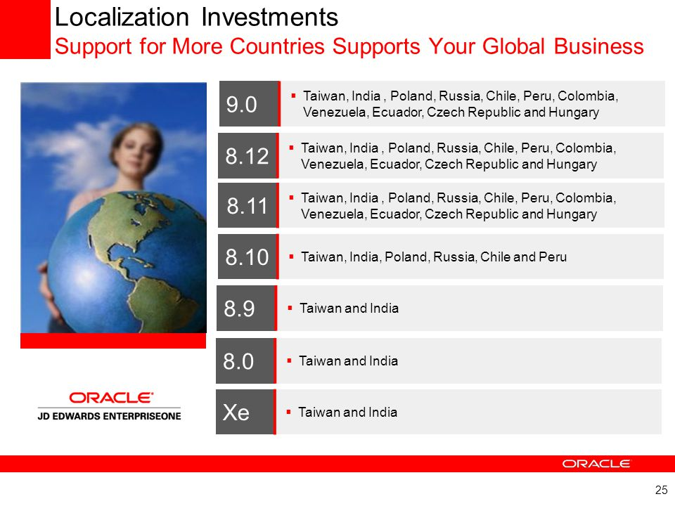Localization Investments Support for More Countries Supports Your Global Business