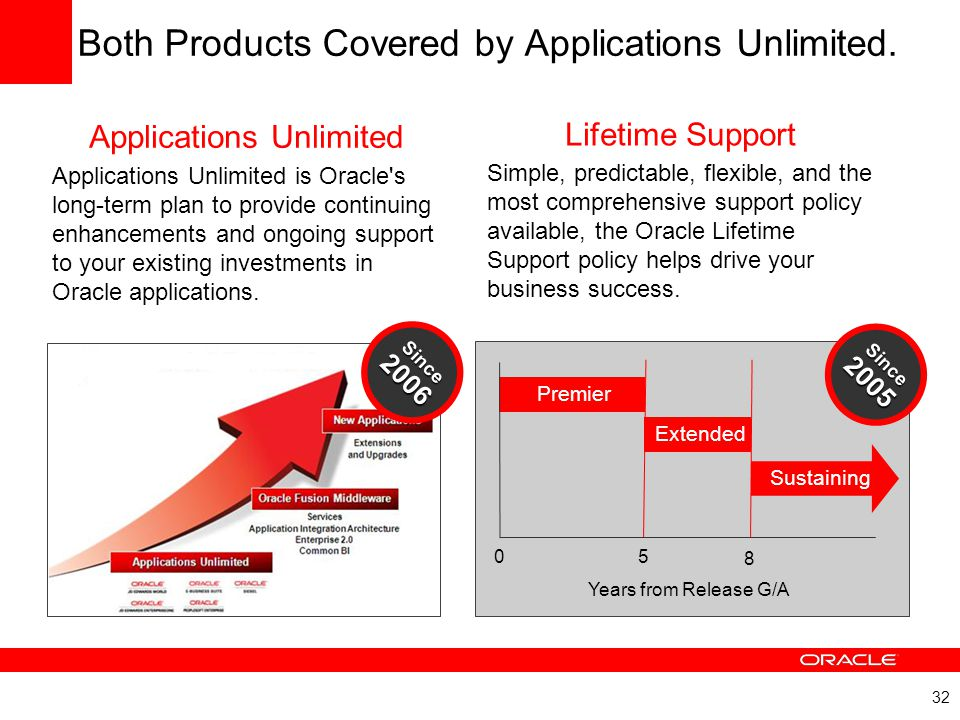 Both Products Covered by Applications Unlimited.