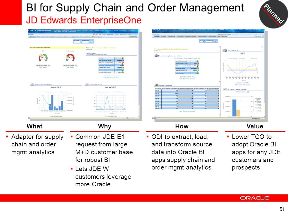 BI for Supply Chain and Order Management JD Edwards EnterpriseOne