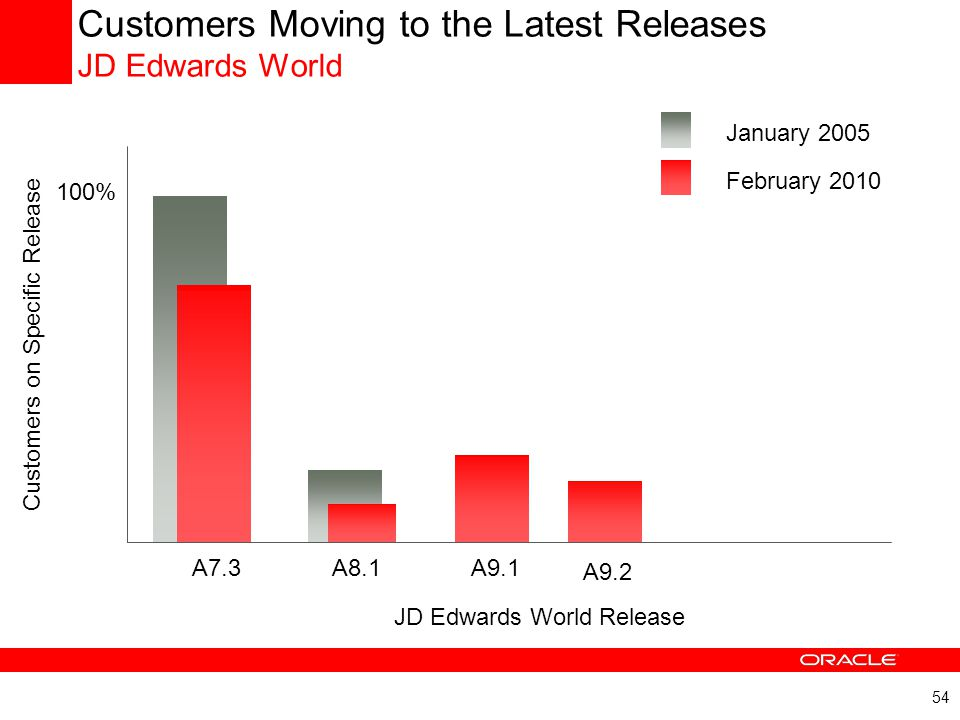 Customers Moving to the Latest Releases JD Edwards World