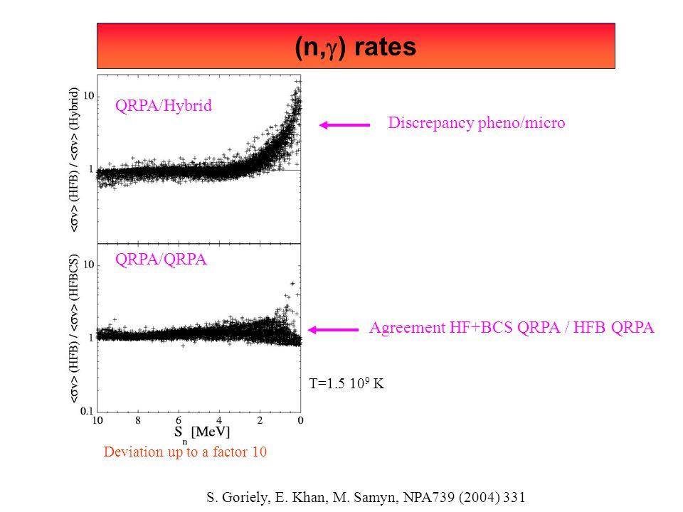 (n,g) rates QRPA/Hybrid Discrepancy pheno/micro QRPA/QRPA