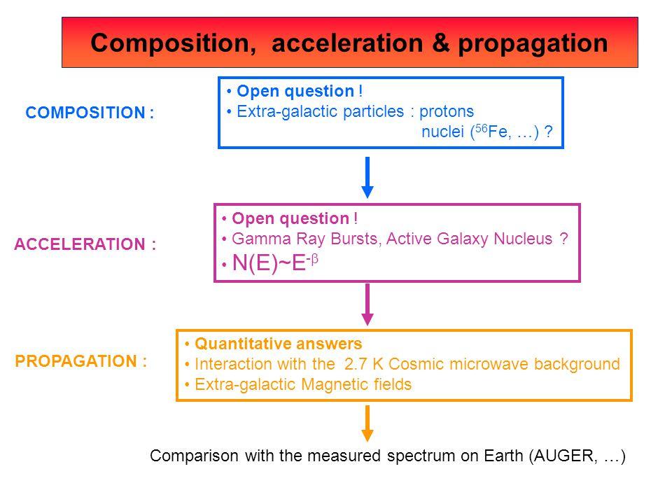 Composition, acceleration & propagation