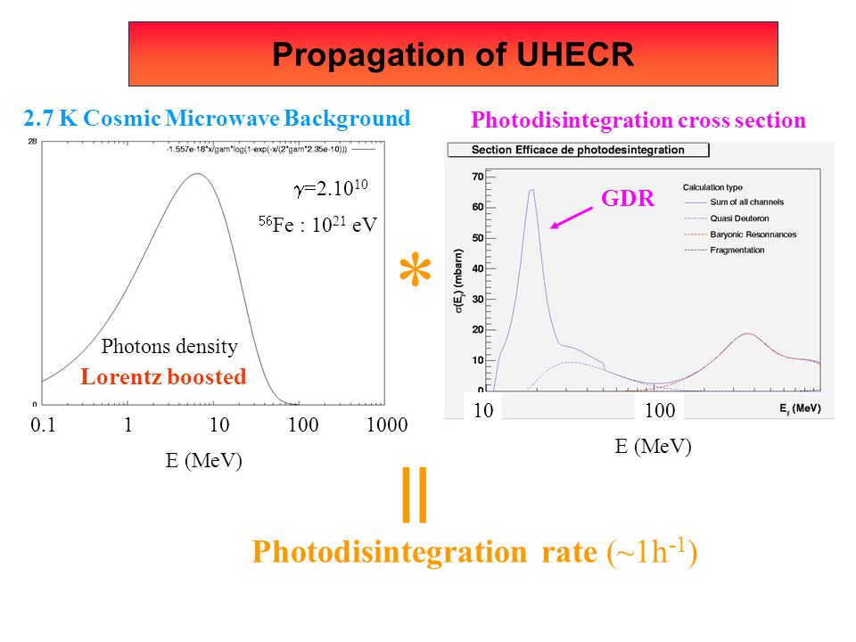 = * Propagation of UHECR Photodisintegration rate (~1h-1)