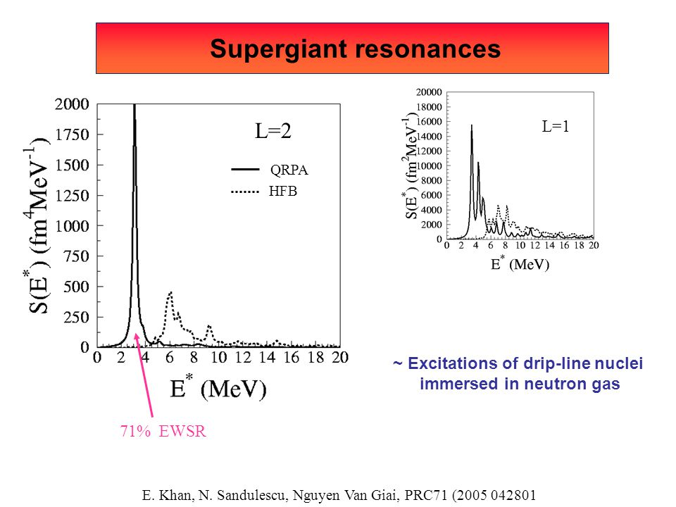 Supergiant resonances