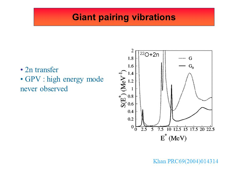 Giant pairing vibrations