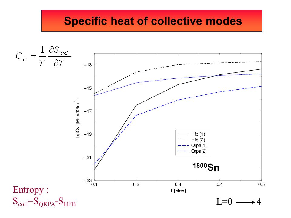 Specific heat of collective modes