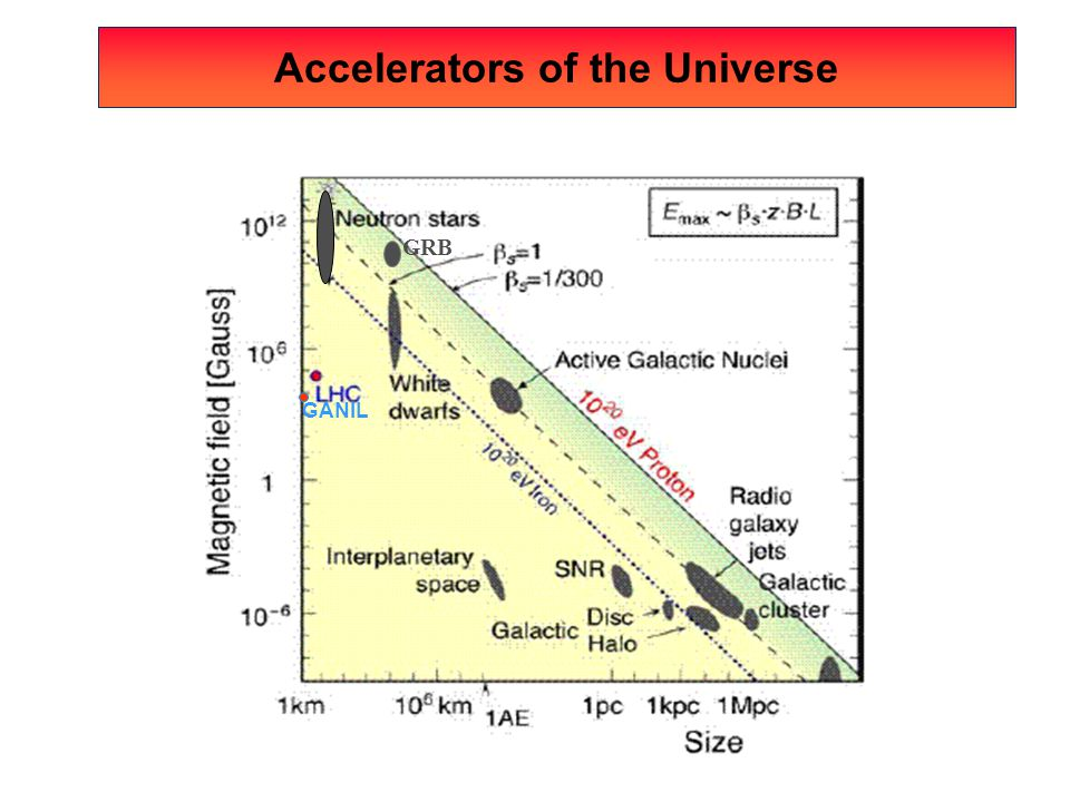 Accelerators of the Universe
