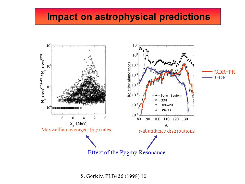 Impact on astrophysical predictions