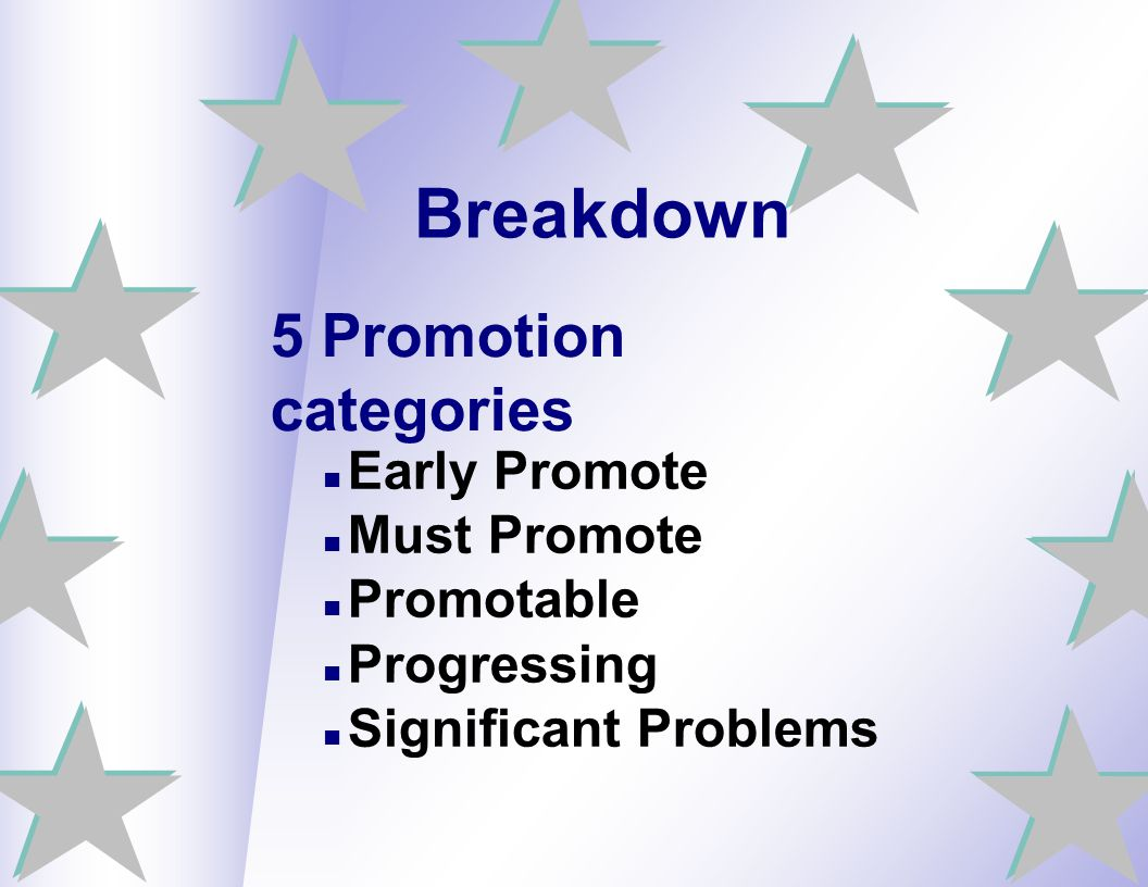 Breakdown 5 Promotion categories Early Promote Must Promote Promotable