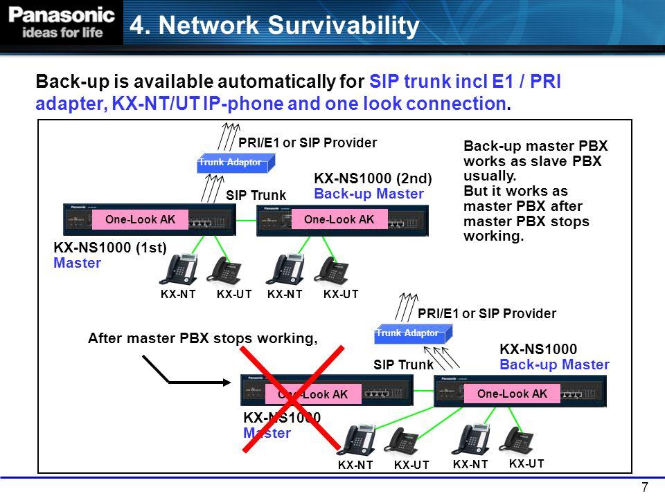 4. Network Survivability