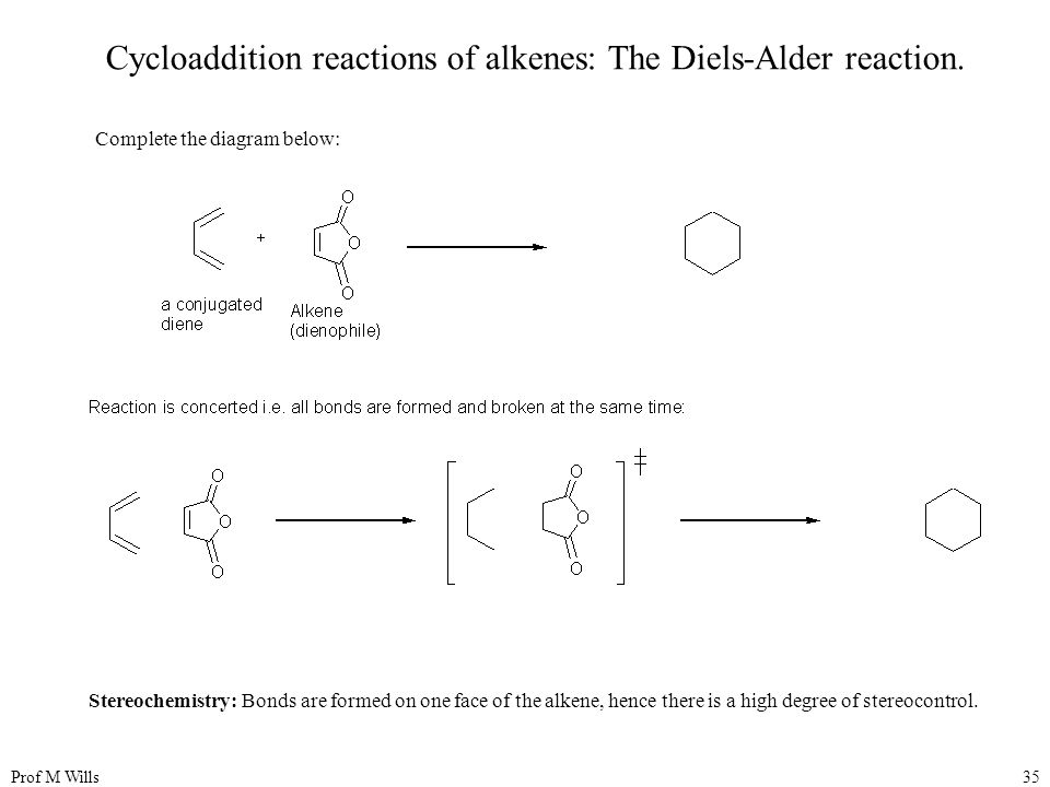 Cycloaddition reactions of alkenes: The Diels-Alder reaction.