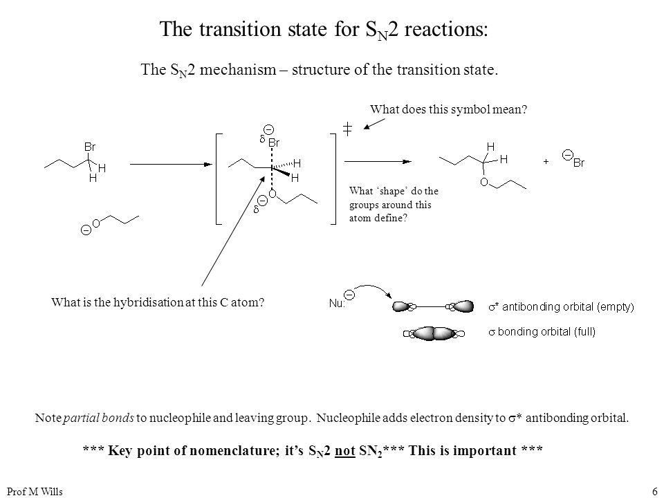 The transition state for SN2 reactions: