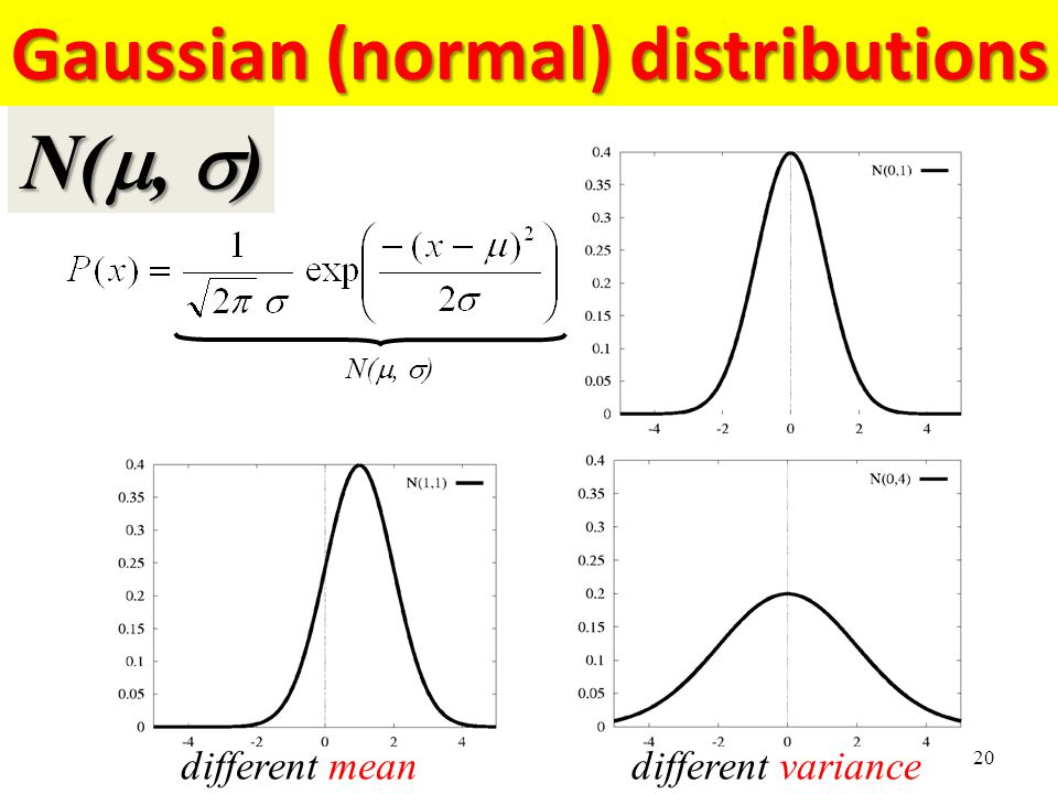 Gaussian (normal) distributions