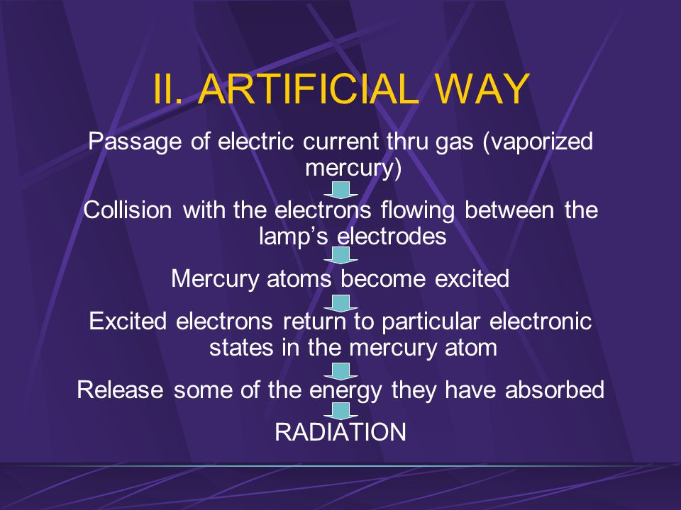 II. ARTIFICIAL WAY Passage of electric current thru gas (vaporized mercury) Collision with the electrons flowing between the lamp's electrodes.