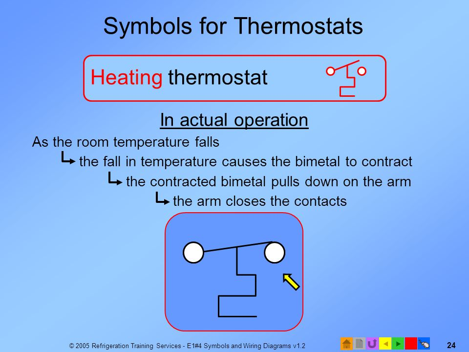 Symbols for Thermostats