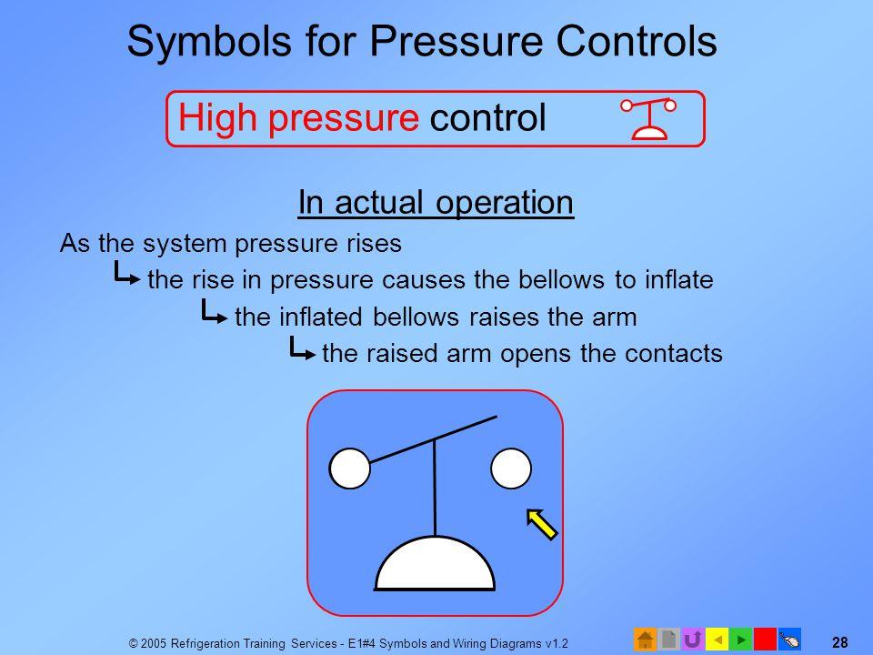 Symbols for Pressure Controls