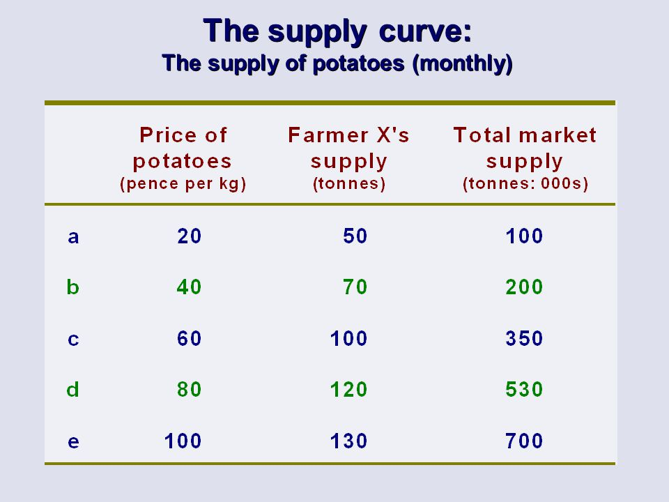 The supply curve: The supply of potatoes (monthly)