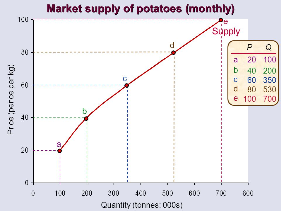 Market supply of potatoes (monthly)