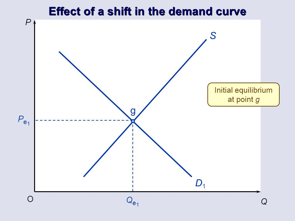 Effect of a shift in the demand curve