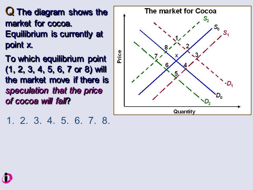 Q The diagram shows the market for cocoa