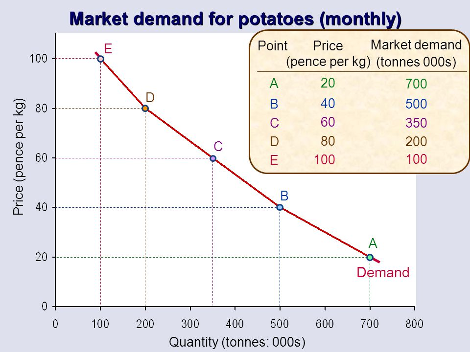 Market demand for potatoes (monthly)