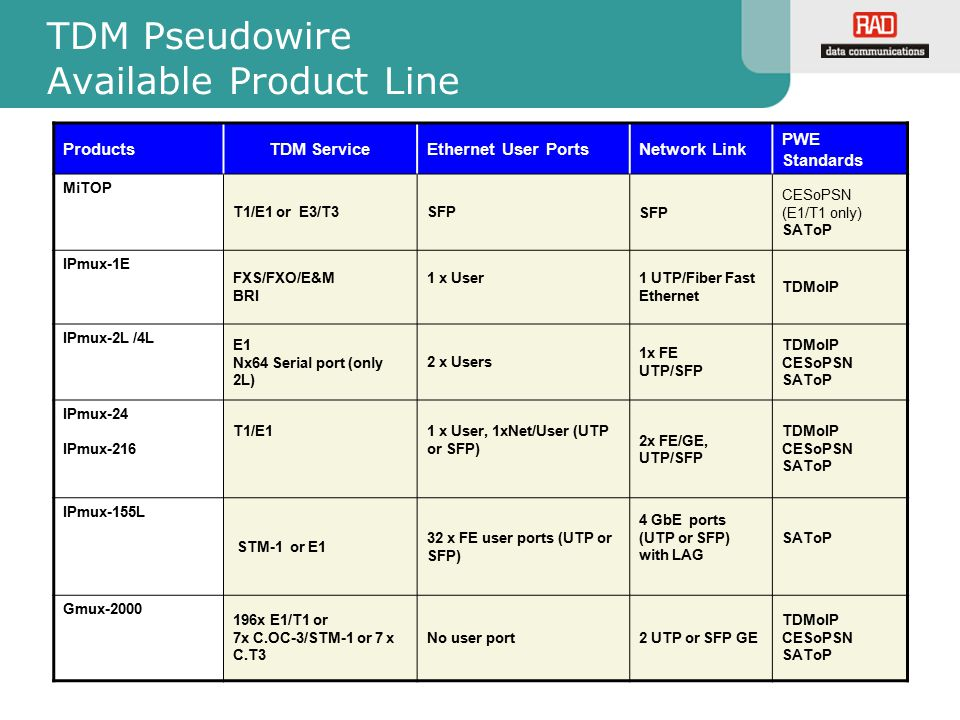 TDM Pseudowire Available Product Line