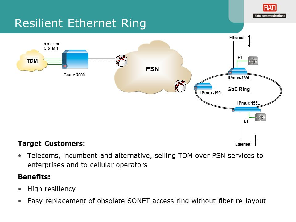 Resilient Ethernet Ring