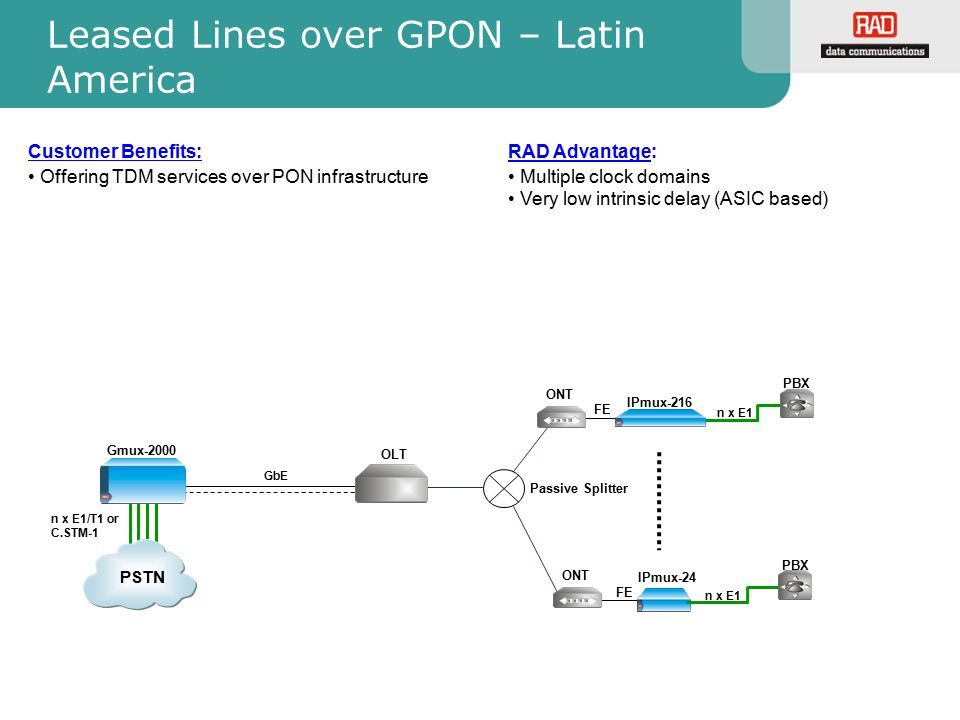 Leased Lines over GPON – Latin America