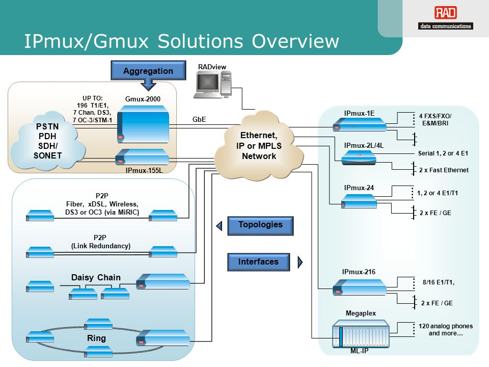 IPmux/Gmux Solutions Overview