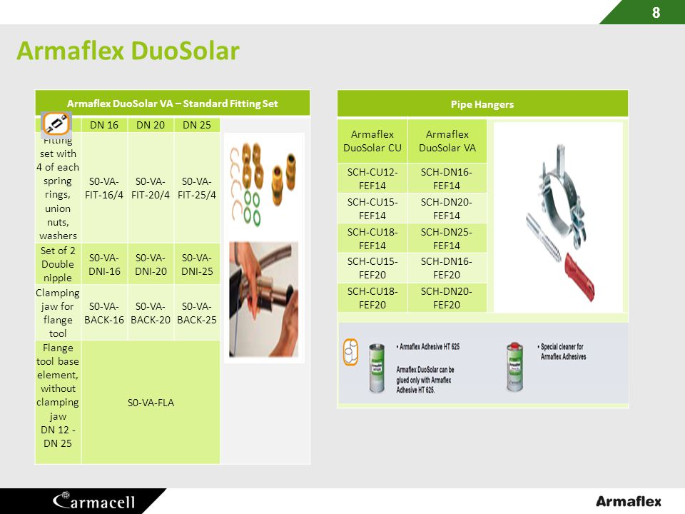 Armaflex DuoSolar VA – Standard Fitting Set