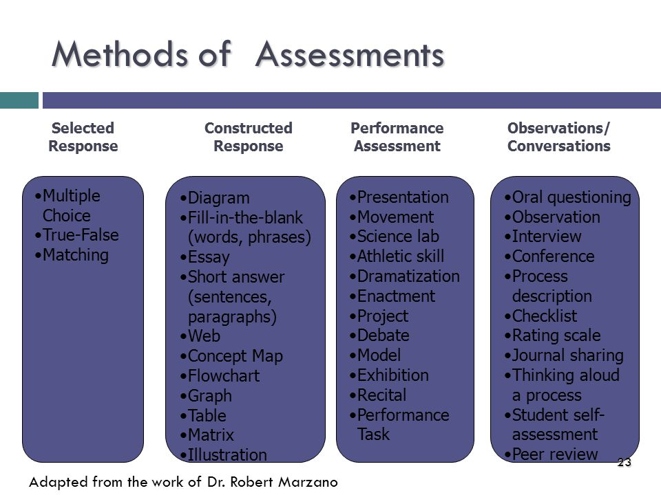 Methods of Assessments