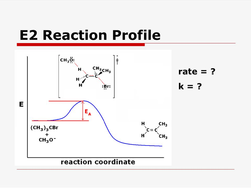 E2 Reaction Profile rate = k =