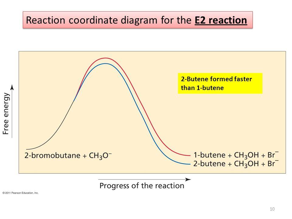 Reaction coordinate diagram for the E2 reaction