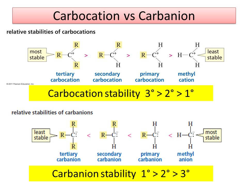 Carbocation vs Carbanion