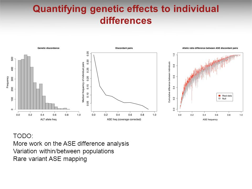 Quantifying genetic effects to individual differences