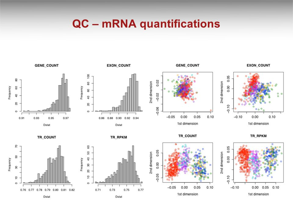 QC – mRNA quantifications