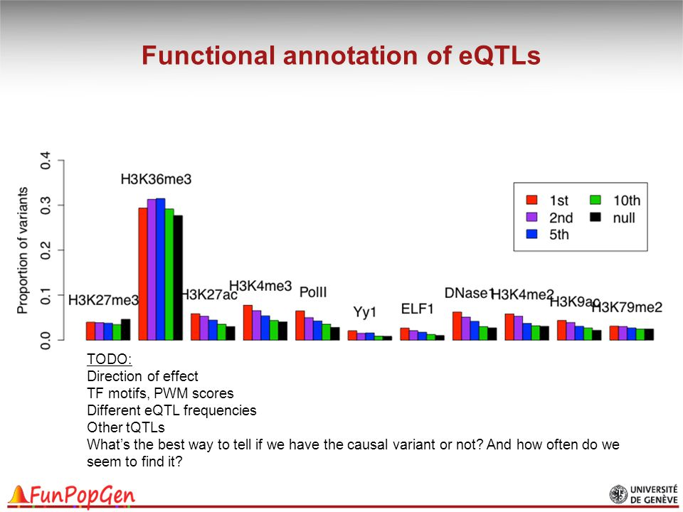 Functional annotation of eQTLs